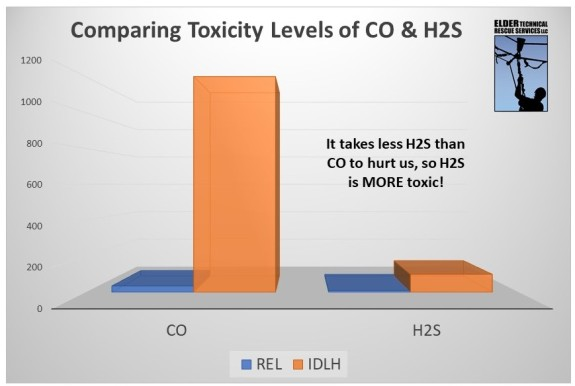 CO-H2S-Toxicity