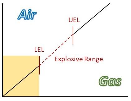 Explosive Range